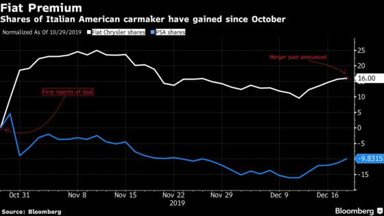 In a Merger of Equals, Fiat Shareholders Walk Away With Premium