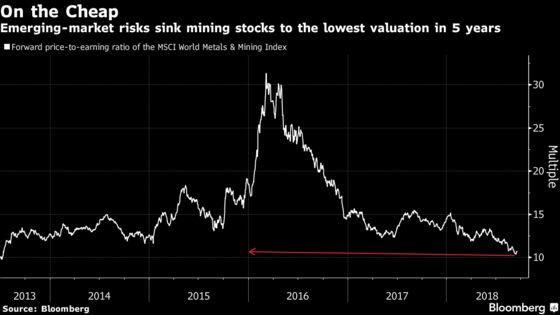 European Stocks Dip as Miners to Automakers Slump on Trade Woes