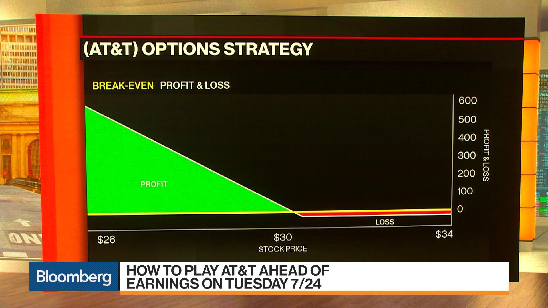 Tnew York Stock Quote Att Inc Bloomberg Markets