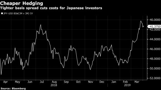 Here's Why the Japanese Bid for CLOs Isn't Likely to Slow Soon