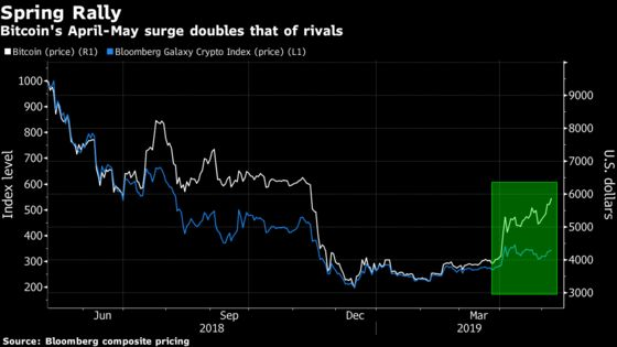 Bitcoin Bounds Toward $6,000 as More Institutions Embrace Tokens