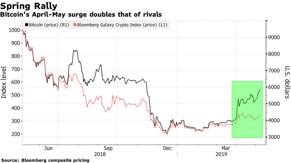 Bitcoin's April-May surge doubles that of rivals
