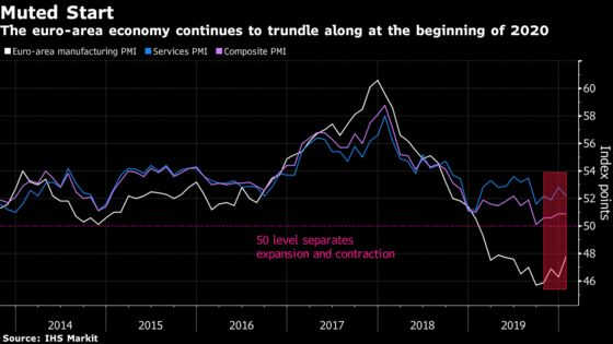 Euro-Area Economic Growth Remains 'Muted' at Start of 2020