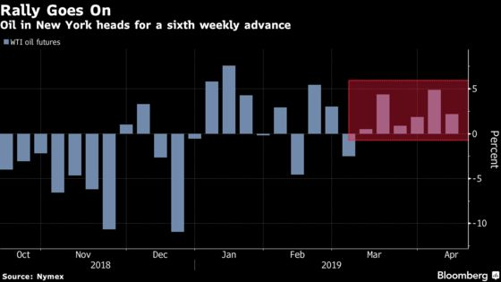 Oil Rolls to Sixth Weekly Gain as Crises Ignite Supply Worries