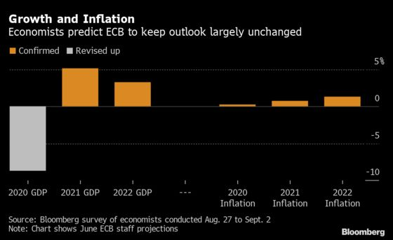 ECB Seen on Track to Add More Stimulus as Recovery Sputters
