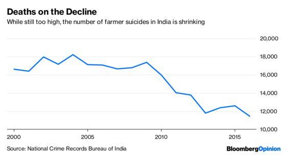 Debt Isn't Killing India's Farmers