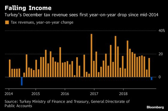 Turkey's Budget Feels the Pinch as Election Economy Weighs