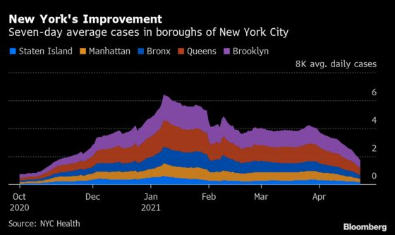 New York City Covid-19 Cases Finally Recede After Long Plateau