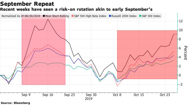 Recent weeks have seen a risk-on rotation akin to early September's