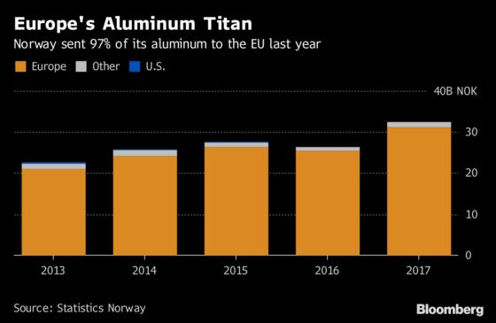 Europe's Largest Aluminum Producer Is Dodging U.S. Tariffs