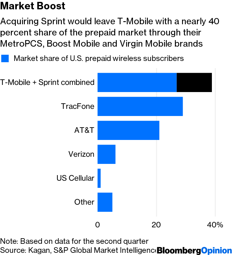 T-Mobile-Sprint Megadeal Puts Focus on Overlooked Prepaid Market