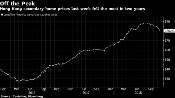 Hong Kong Property Discounts Are the Latest Sign the Boom Is Over