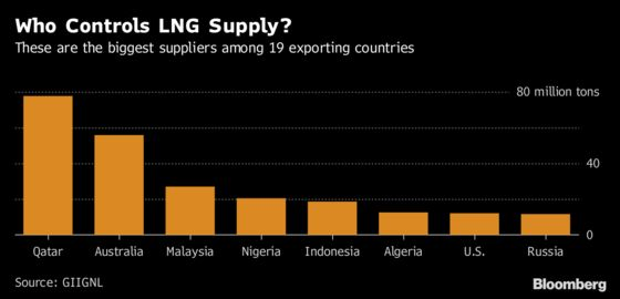 Nigeria Takes First Step in $12 Billion LNG Expansion Plan