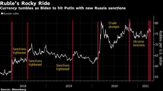 Russian Markets Pare Losses as U.S. Bond Sanctions Seen Mild