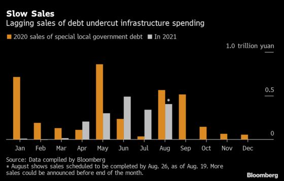 China's Slow Bond Sales Will Delay Infrastructure Boost