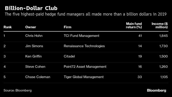 Five Hedge Fund Heads MadeMore Than $1 Billion Each Last Year