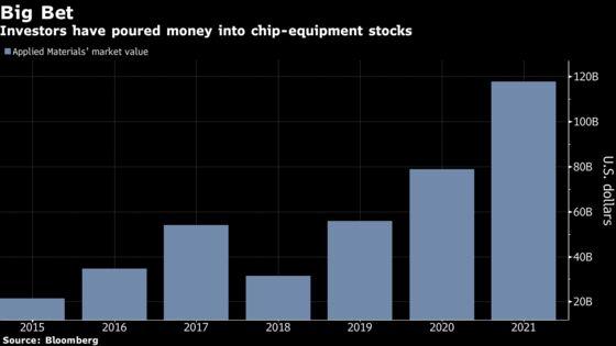 Applied Materials Tops Estimates, Underscoring Chip Strength