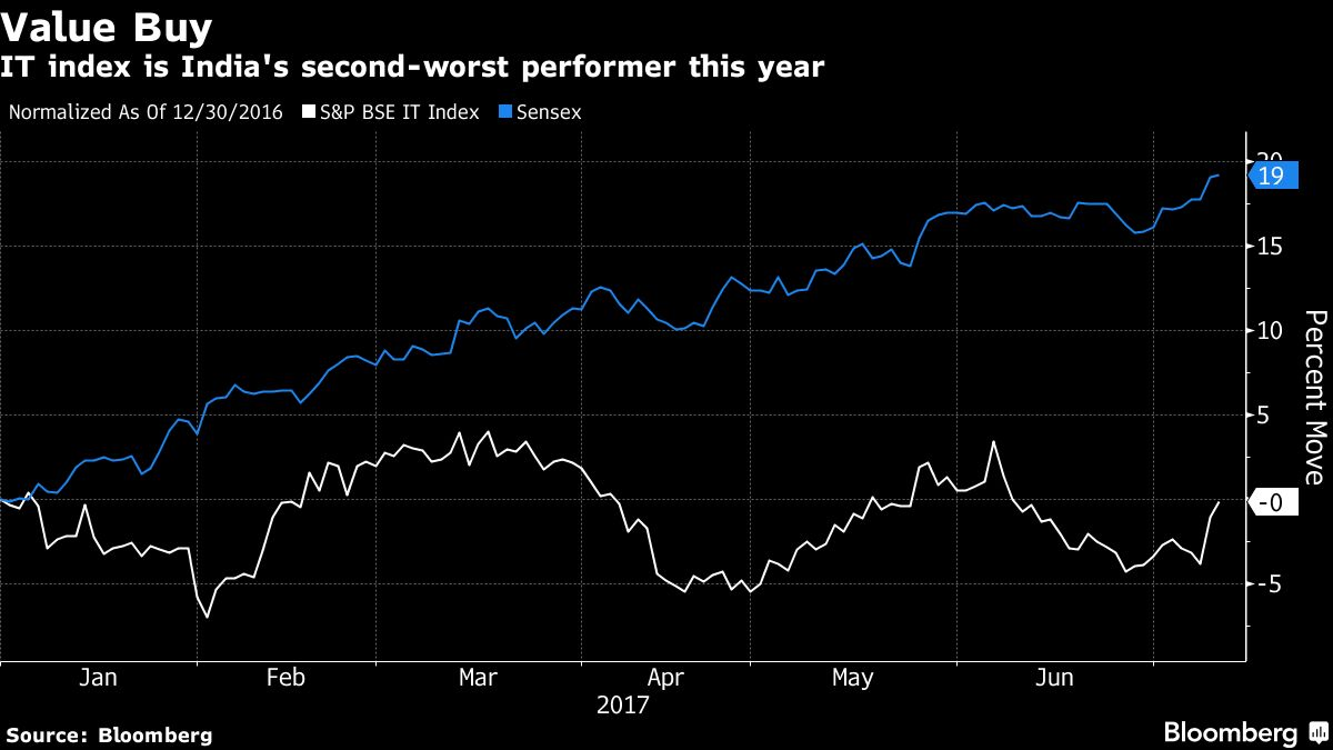 Unloved India Software Stocks A Buy For This Insurer
