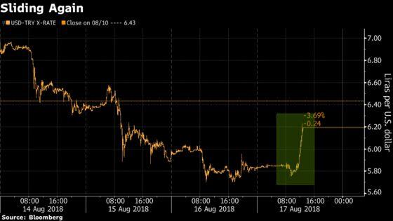 Lira Slides as Traders Remain on Edge Amid U.S. Sanction Threats