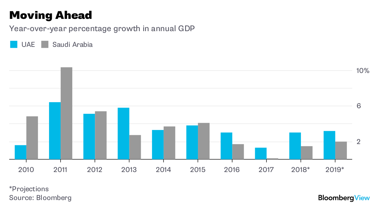 Dubai's the Very Model of a Modern Mideast Economy - Bloomberg