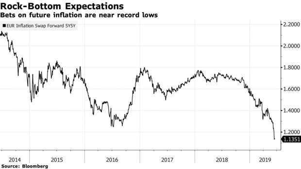 Bets on future inflation are near record lows