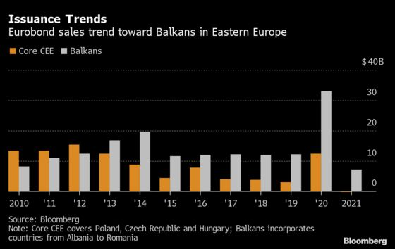 Balkans Extend Eurobond Dominance in East Europe With Sale Spree