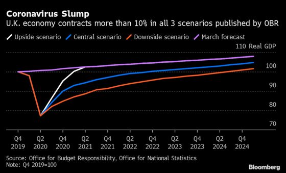 U.K. Economy's Lackluster Growth Signals Slower Recovery