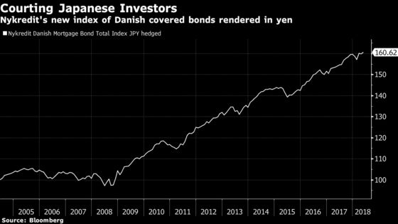Japanese Investors Get Their Own Mortgage Bond Index in Denmark