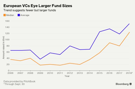 European VCs Raise Larger Funds for Investments in Seed to Space