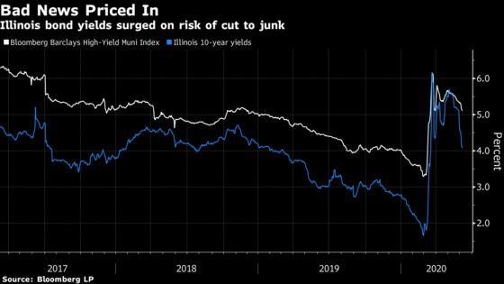 Citigroup Sees Illinois Bonds Already Pricing In Worst Outcome