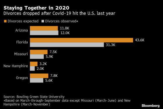 Divorces and Marriages Tumbled in U.S. During Covid, Study Shows