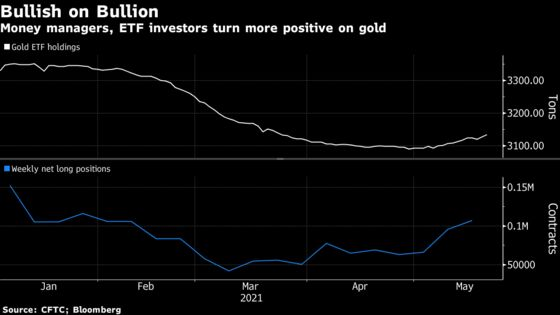 Gold Holds Near Four-Month High as Fund Buying, ETFs Buoy Demand