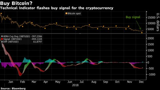 Bitcoin Rallies Past $4,000-Mark as Crypto Rebound Gathers Pace