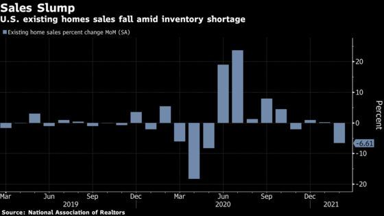 Sales of Previously Owned U.S. Homes Decline to Six-Month Low