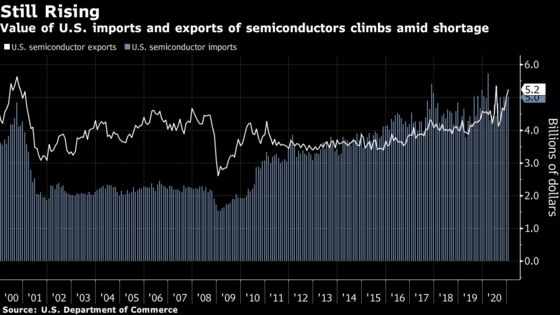 U.S. Trade Gap Widens Near Record as Imports Surge to 2019 High
