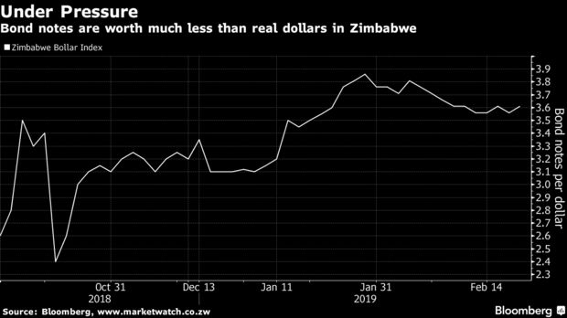 Zimbabwe Is Said to Consider Devaluing Quasi-Dollars  2/19/19 620x-1