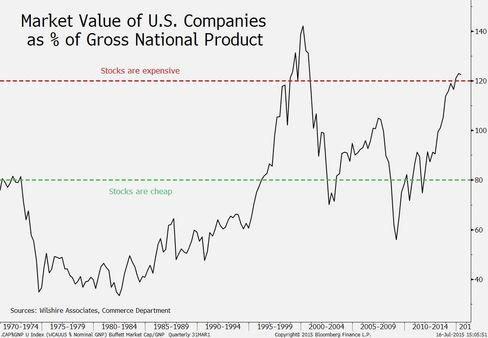 Market value-to-GDP ratio