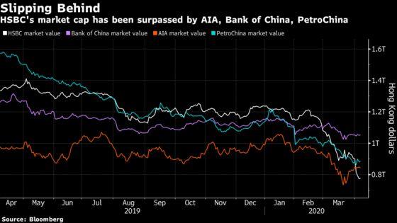 Dividend Halt Puts HSBC at Risk of Losing Core Investors
