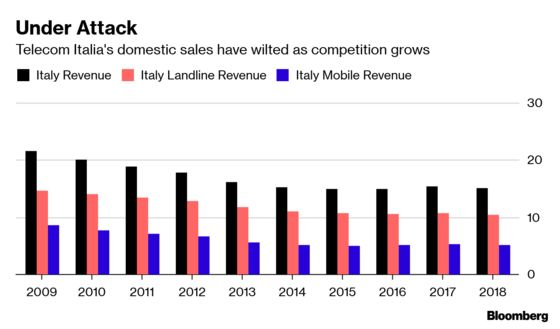Elliott Claims Victory as Vivendi Pulls Telecom Italia Vote