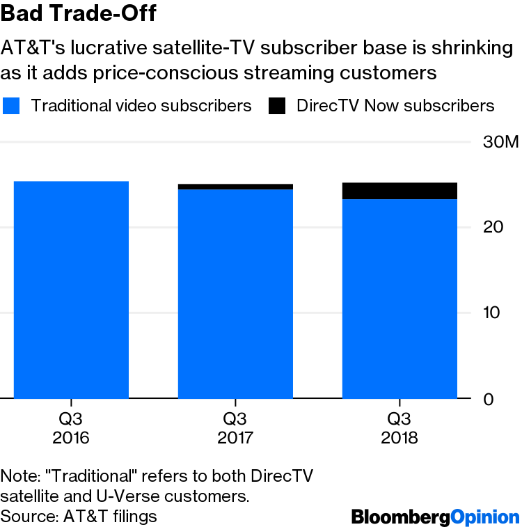 AT&T Shouldn't Take DirecTV Viewers for Granted - Bloomberg
