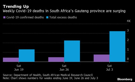Burial Homes Under Strain as Deaths Surge in South African Hub