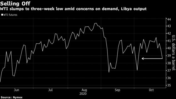 Oil Falls With Dimming Stimulus Chances and Surging Virus Cases
