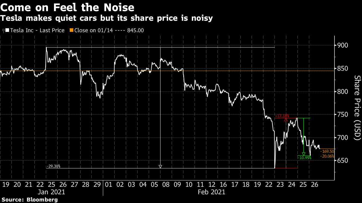 Tesla makes quiet cars but its share price is noisy