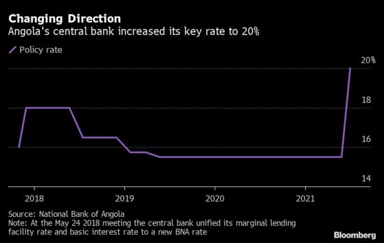 Angola Set to Keep Policy Rate at Record High for Rest of 2021