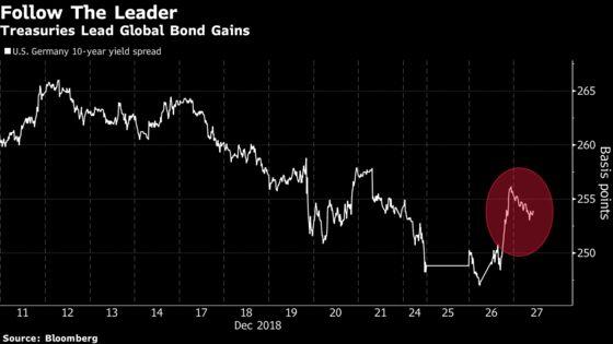 Treasuries Lead Global Bond Gains as Equities Lose Momentum