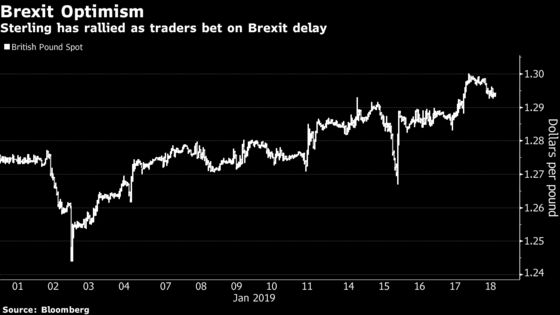 Pound's Rally Faces Reality Check as Traders Await Brexit Plan B