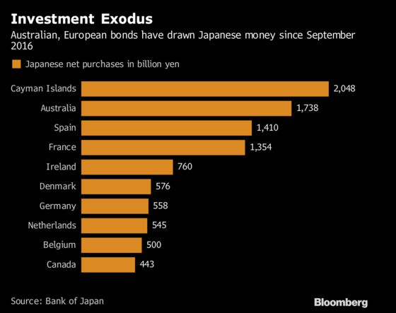 Global Bonds May Suffer From Even a Small BOJ Policy Tweak