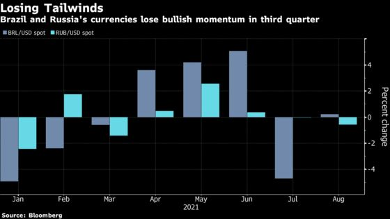 Best Emerging Currencies Lose Steam as Rate-Hike Bets Wane