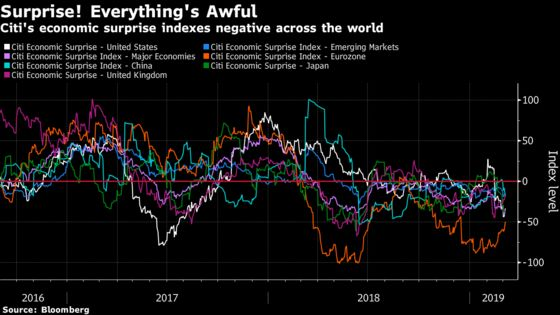 Citigroup's Surprise Indexes Flash Negative Around the Globe