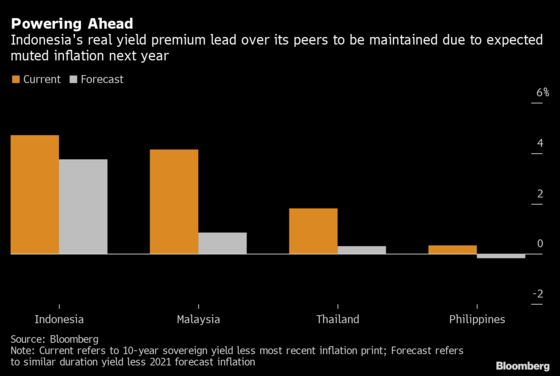 The Rally in Southeast Asian Bonds Can Last Into 2021